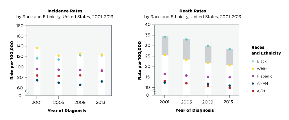 Graphs showing breast cancer incidence rates and death rates for 2001 through 2013. The gray bars show the disparity between black women who die from breast cancer, in comparison to other races and ethnicities
